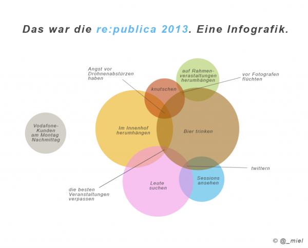 Das war die re:publica. Eine Infografik von @_miel.